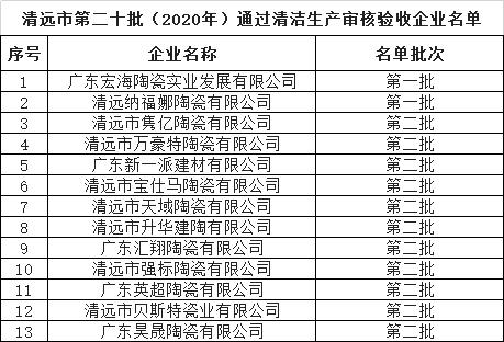 广东新一派等13家陶企通过清洁生产审核验收
