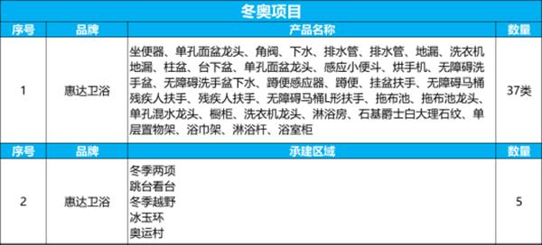 卫浴十大品牌惠达助力冬奥再塑中国卫浴名片